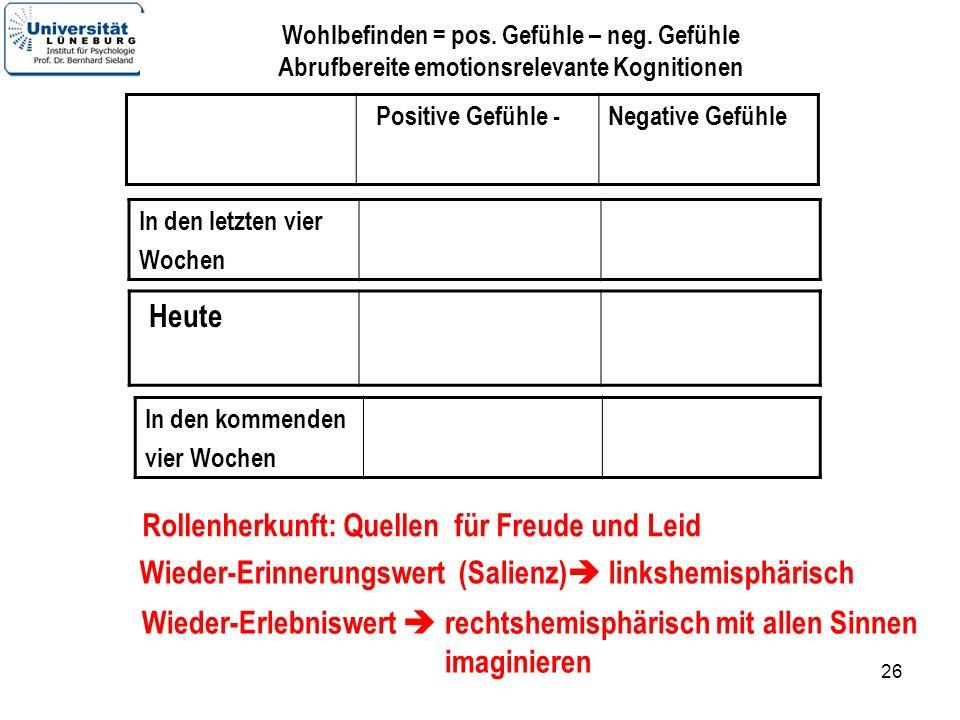 26 Positive Gefühle -Negative Gefühle Heute In den letzten vier Wochen In den kommenden vier Wochen Wohlbefinden = pos. Gefühle – neg. Gefühle Abrufbe