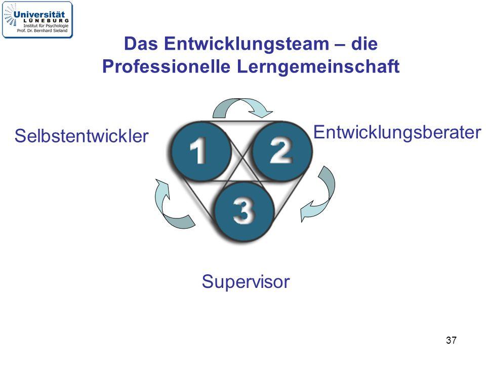 37 Selbstentwickler Entwicklungsberater Supervisor Das Entwicklungsteam – die Professionelle Lerngemeinschaft