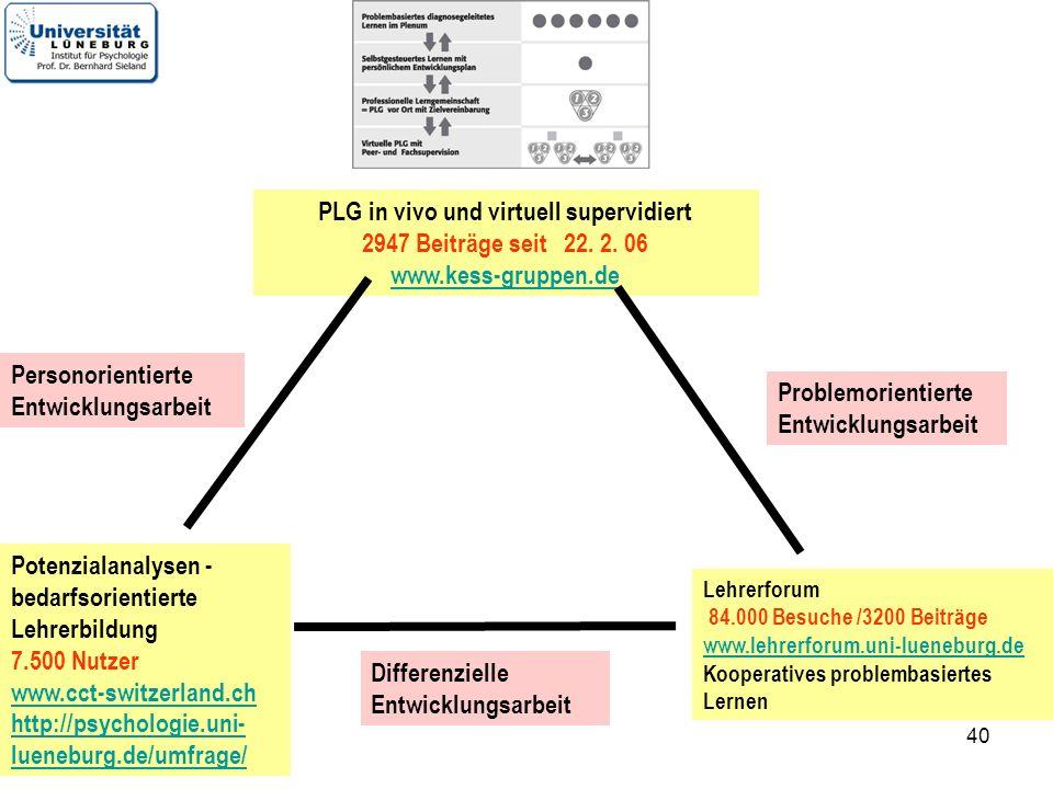 40 Potenzialanalysen - bedarfsorientierte Lehrerbildung 7.500 Nutzer www.cct-switzerland.ch http://psychologie.uni- lueneburg.de/umfrage/ Lehrerforum