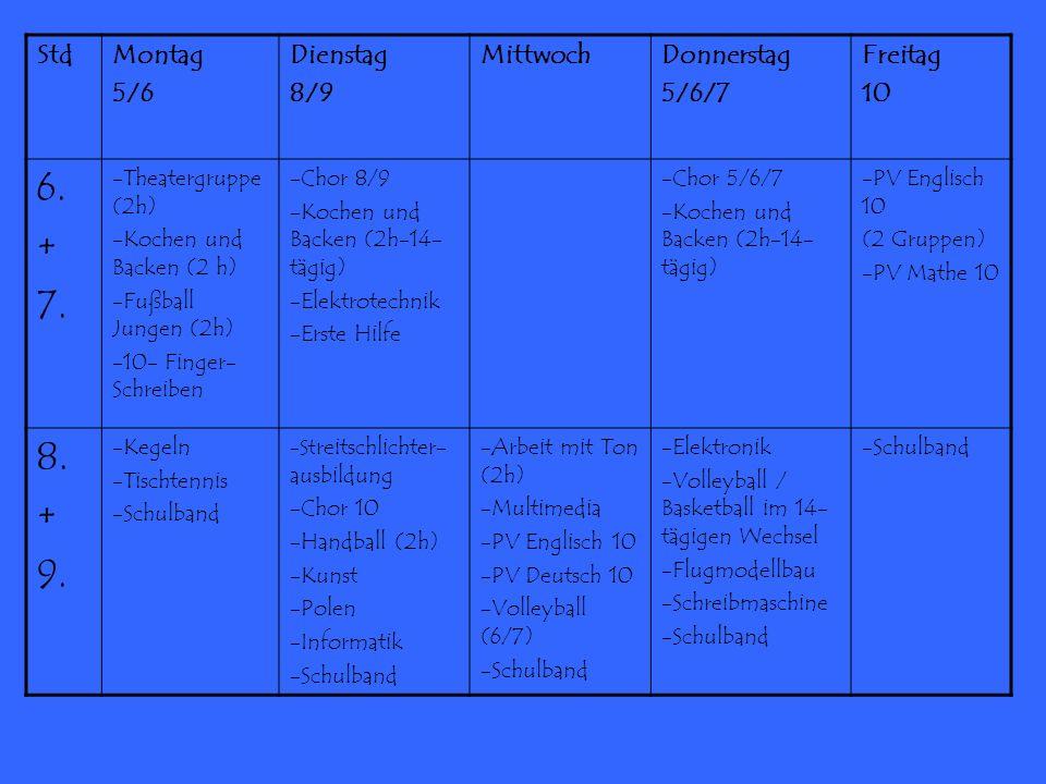 StdMontag 5/6 Dienstag 8/9 MittwochDonnerstag 5/6/7 Freitag 10 6. + 7. -Theatergruppe (2h) -Kochen und Backen (2 h) -Fußball Jungen (2h) -10- Finger-