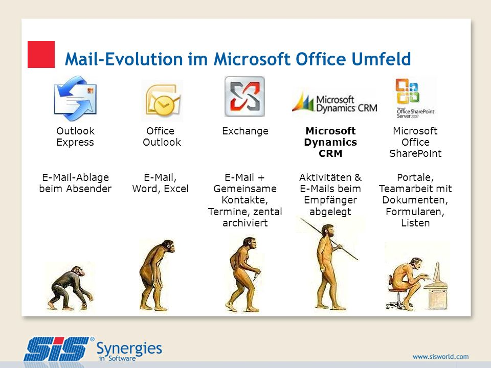 Mail-Evolution im Microsoft Office Umfeld Outlook Express Office Outlook ExchangeMicrosoft Dynamics CRM Microsoft Office SharePoint E-Mail-Ablage beim