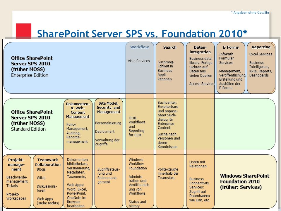 SharePoint Server SPS vs. Foundation 2010* Workflow Dokumenten- & Web- Content Management Site Model, Security, and Management Teamwork Collaboration