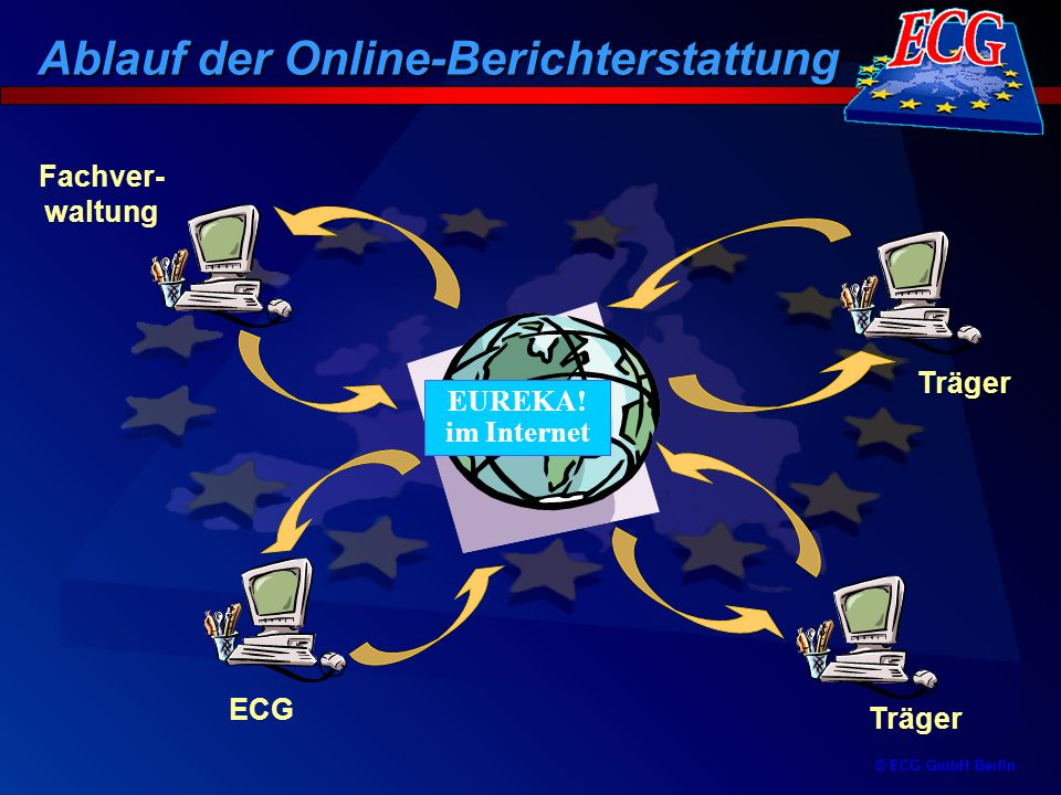 © ECG GmbH Berlin Träger ECG Fachver- waltung EUREKA! im Internet Ablauf der Online-Berichterstattung