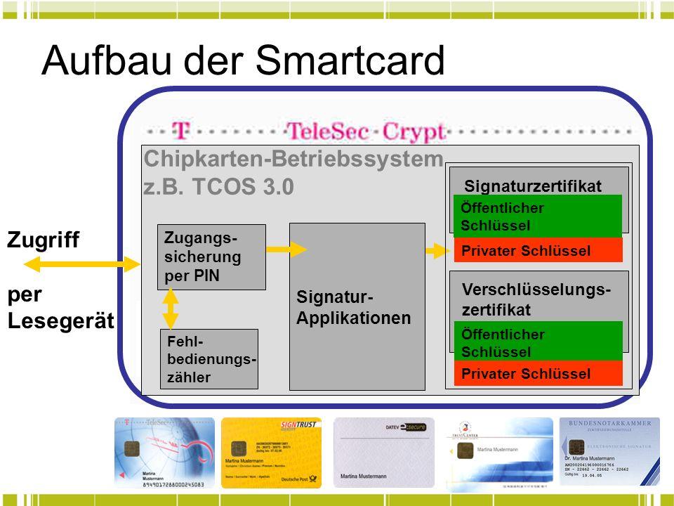 Aufbau der Smartcard Chipkarten-Betriebssystem z.B. TCOS 3.0 Signatur- Applikationen Zugangs- sicherung per PIN Fehl- bedienungs- zähler Signaturzerti
