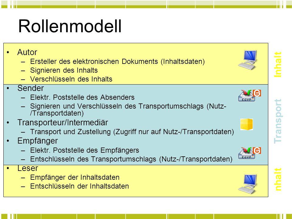 Rollenmodell Autor –Ersteller des elektronischen Dokuments (Inhaltsdaten) –Signieren des Inhalts –Verschlüsseln des Inhalts Sender –Elektr. Poststelle