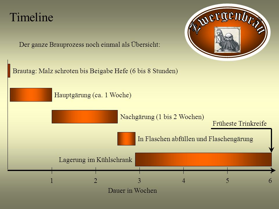 Timeline Der ganze Brauprozess noch einmal als Übersicht: Dauer in Wochen 132564 Brautag: Malz schroten bis Beigabe Hefe (6 bis 8 Stunden)Hauptgärung