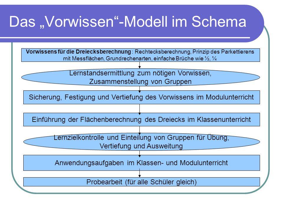 Das Vorwissen-Modell im Schema Vorwissens für die Dreiecksberechnung : Rechtecksberechnung, Prinzip des Parkettierens mit Messflächen, Grundrechenarte