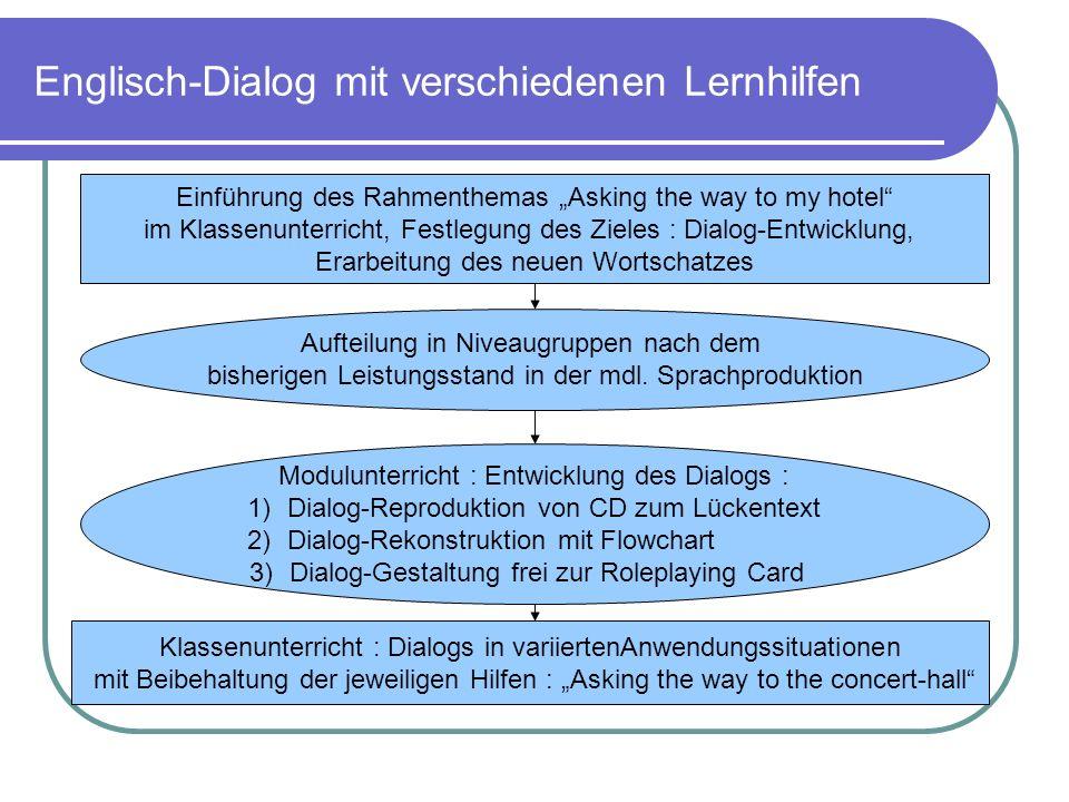 Englisch-Dialog mit verschiedenen Lernhilfen Einführung des Rahmenthemas Asking the way to my hotel im Klassenunterricht, Festlegung des Zieles : Dial