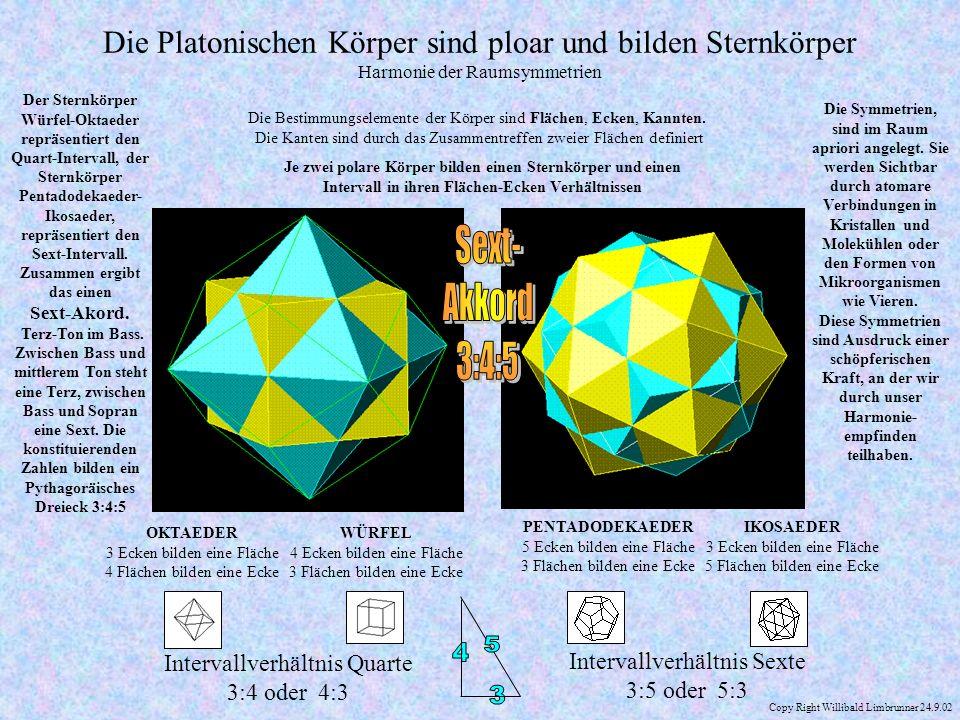 Die Platonischen Körper sind ploar und bilden Sternkörper Harmonie der Raumsymmetrien Die Bestimmungselemente der Körper sind Flächen, Ecken, Kannten.