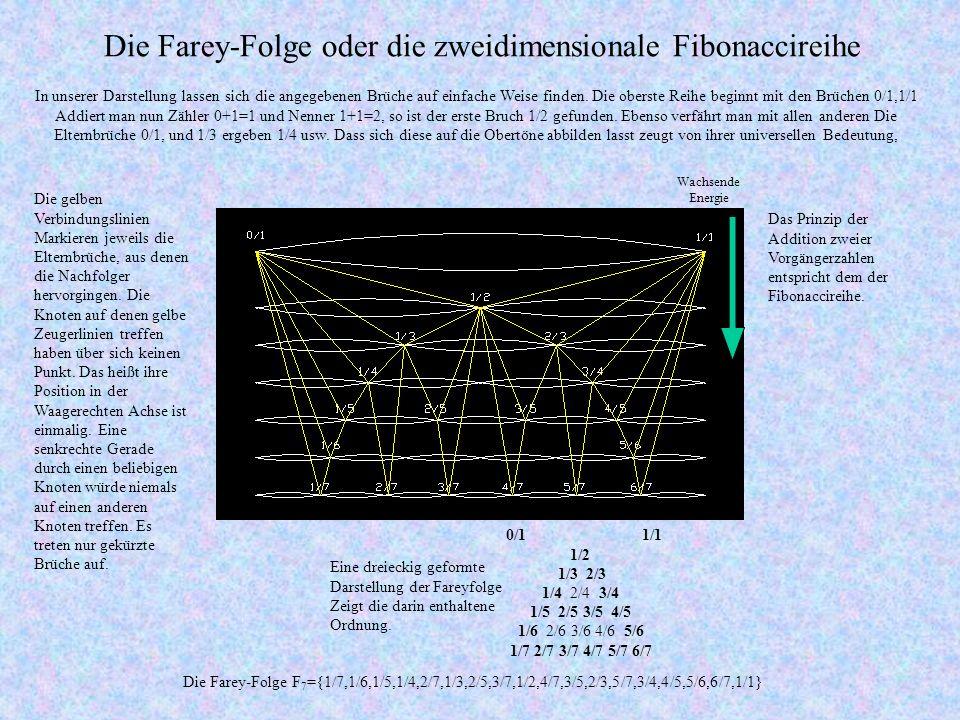 Die Farey-Folge oder die zweidimensionale Fibonaccireihe In unserer Darstellung lassen sich die angegebenen Brüche auf einfache Weise finden.