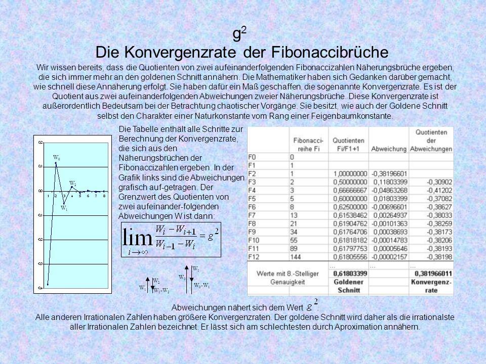 g 2 Die Konvergenzrate der Fibonaccibrüche Wir wissen bereits, dass die Quotienten von zwei aufeinanderfolgenden Fibonaccizahlen Näherungsbrüche ergeben, die sich immer mehr an den goldenen Schnitt annähern.
