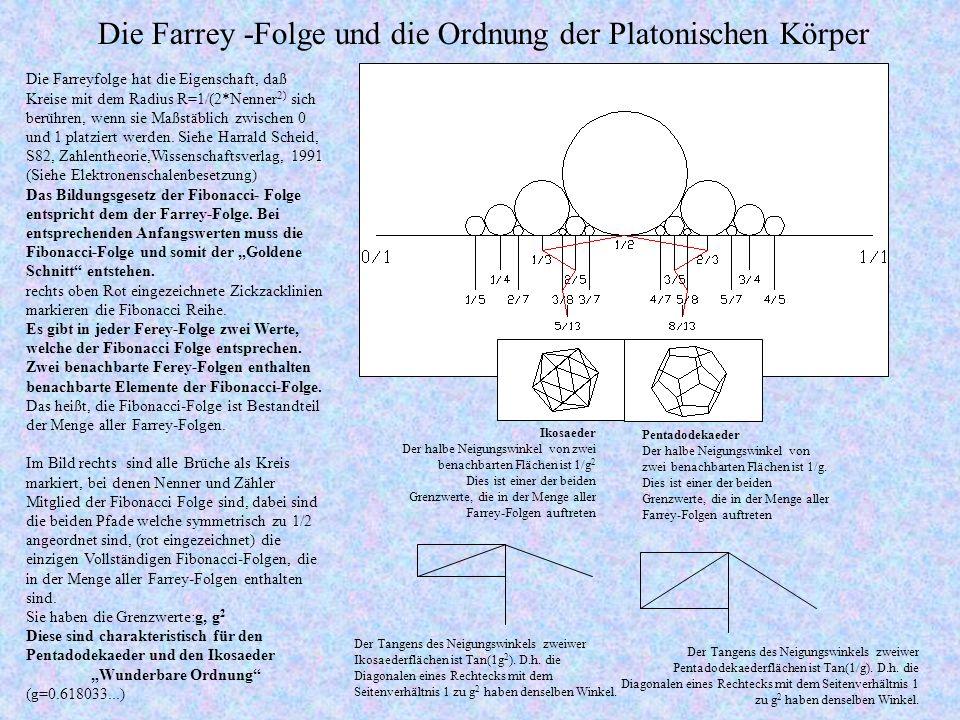 Die Farreyfolge hat die Eigenschaft, daß Kreise mit dem Radius R=1/(2*Nenner 2) sich berühren, wenn sie Maßstäblich zwischen 0 und 1 platziert werden.