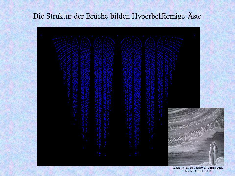 Die Struktur der Brüche bilden Hyperbelförmige Äste Dante, The Divine Comedy.
