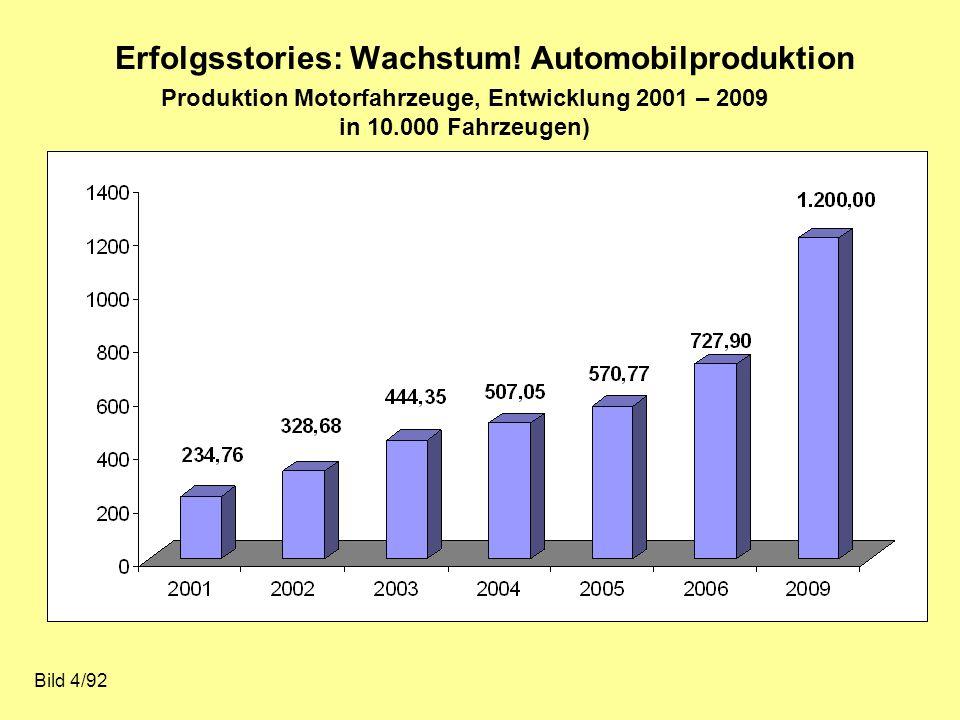 Erfolgsstories: Wachstum! Automobilproduktion Bild 4/92 Produktion Motorfahrzeuge, Entwicklung 2001 – 2009 in 10.000 Fahrzeugen)