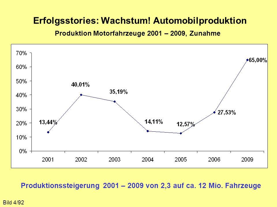 Erfolgsstories: Wachstum! Automobilproduktion Bild 4/92 Produktionssteigerung 2001 – 2009 von 2,3 auf ca. 12 Mio. Fahrzeuge Produktion Motorfahrzeuge