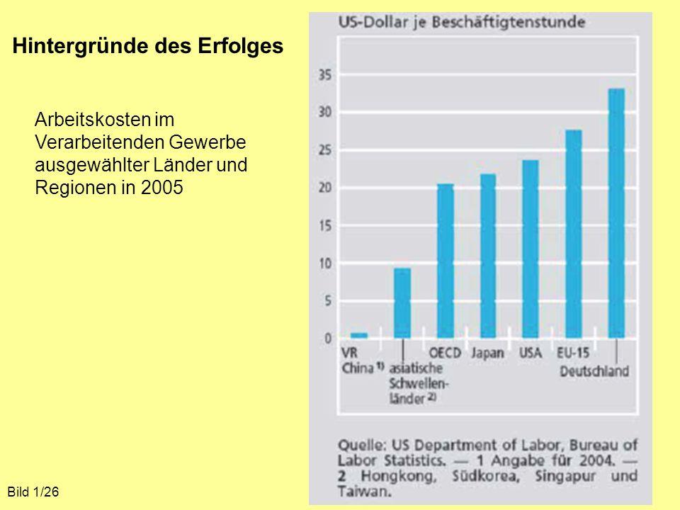 Hintergründe des Erfolges Bild 1/26 Arbeitskosten im Verarbeitenden Gewerbe ausgewählter Länder und Regionen in 2005