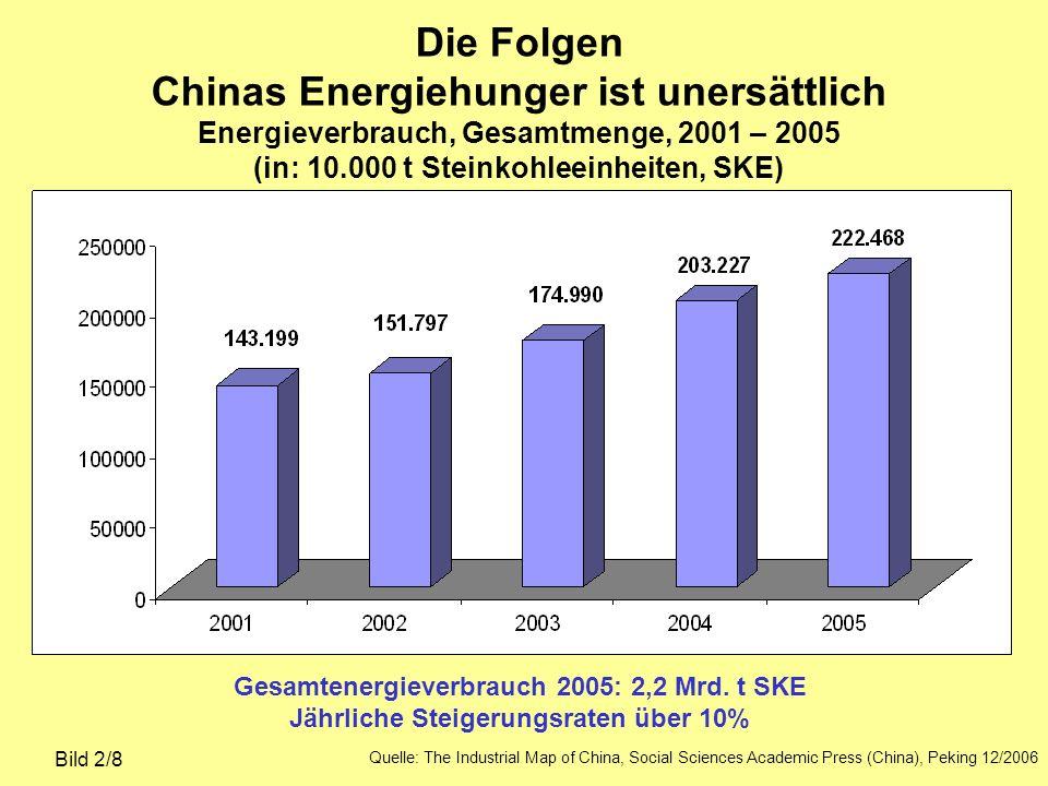 Die Folgen Chinas Energiehunger ist unersättlich Energieverbrauch, Gesamtmenge, 2001 – 2005 (in: 10.000 t Steinkohleeinheiten, SKE) Bild 2/8 Gesamtene