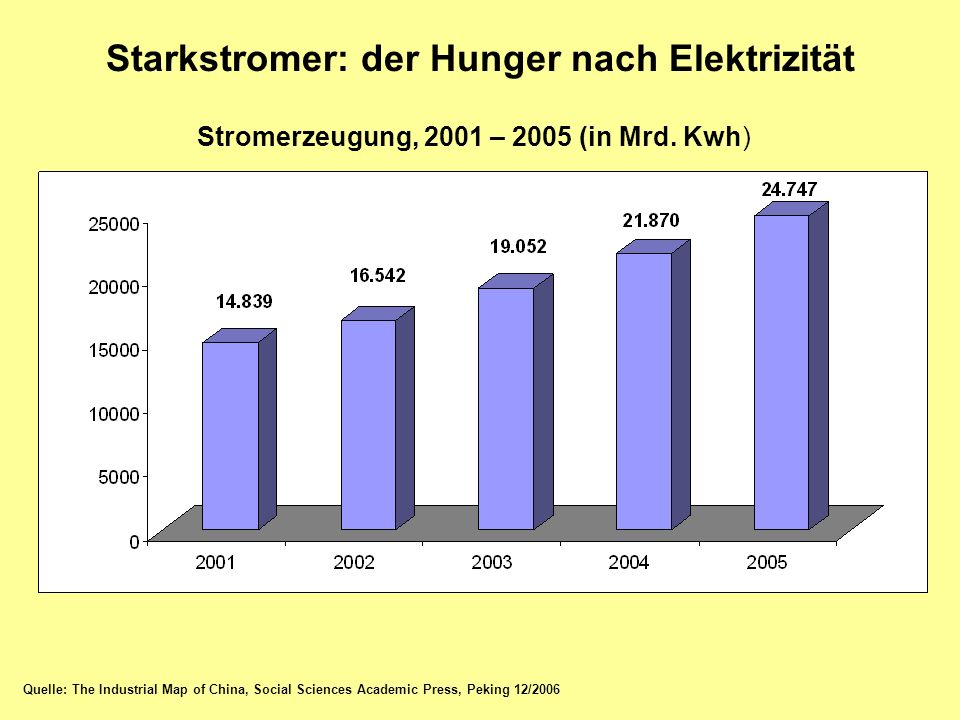 Starkstromer: der Hunger nach Elektrizität Stromerzeugung, 2001 – 2005 (in Mrd. Kwh) Quelle: The Industrial Map of China, Social Sciences Academic Pre