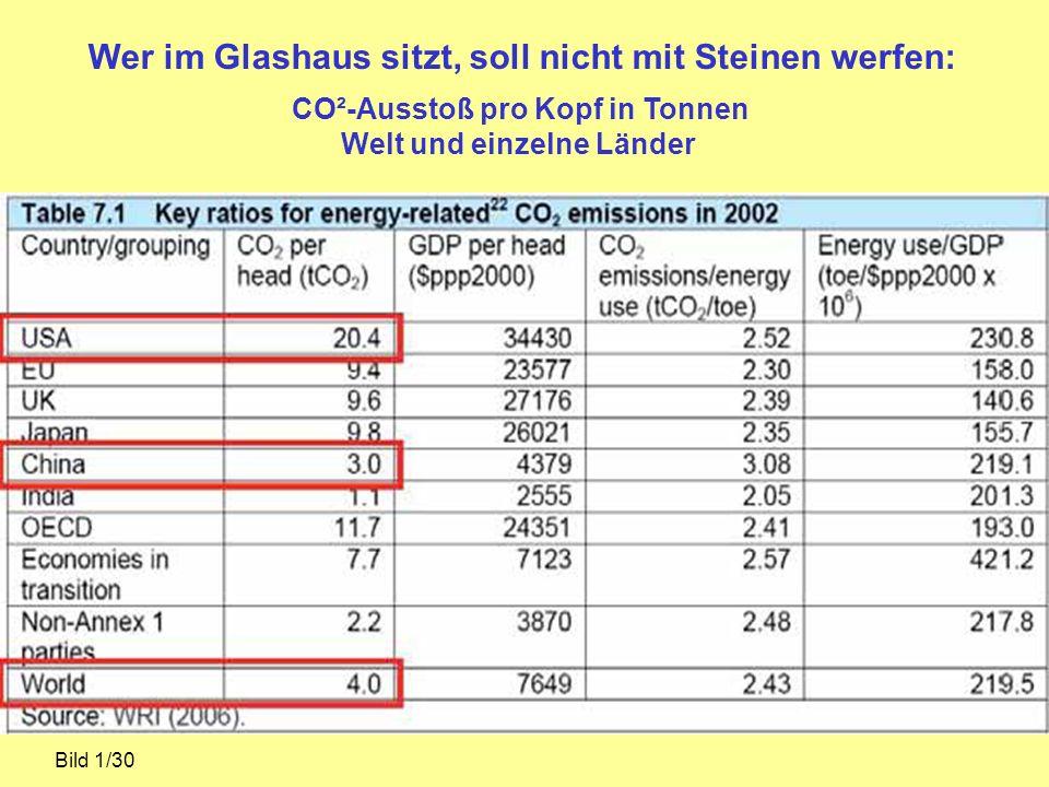 Wer im Glashaus sitzt, soll nicht mit Steinen werfen: CO²-Ausstoß pro Kopf in Tonnen Welt und einzelne Länder Bild 1/30