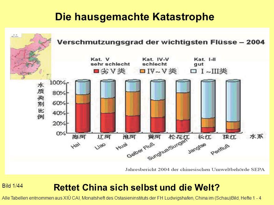 Die hausgemachte Katastrophe Rettet China sich selbst und die Welt? Bild 1/44 Alle Tabellen entnommen aus XIÙ CAI, Monatsheft des Ostasieninstituts de