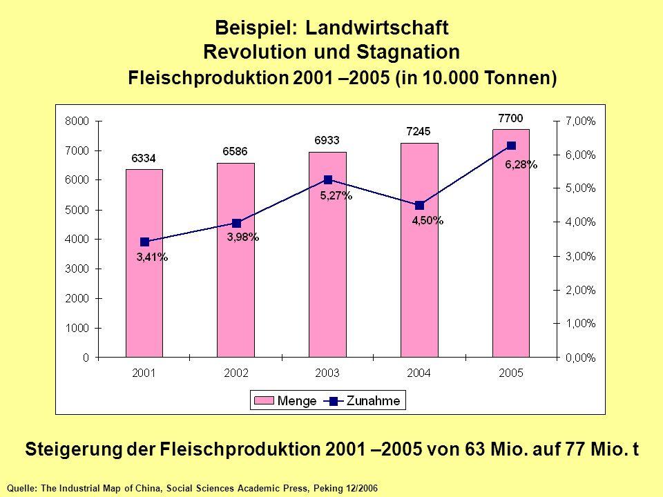 Die Folgen Chinas Energiehunger ist unersättlich Energieverbrauch, Gesamtmenge, 2001 – 2005 (in: 10.000 t Steinkohleeinheiten, SKE) Bild 2/8 Gesamtenergieverbrauch 2005: 2,2 Mrd.