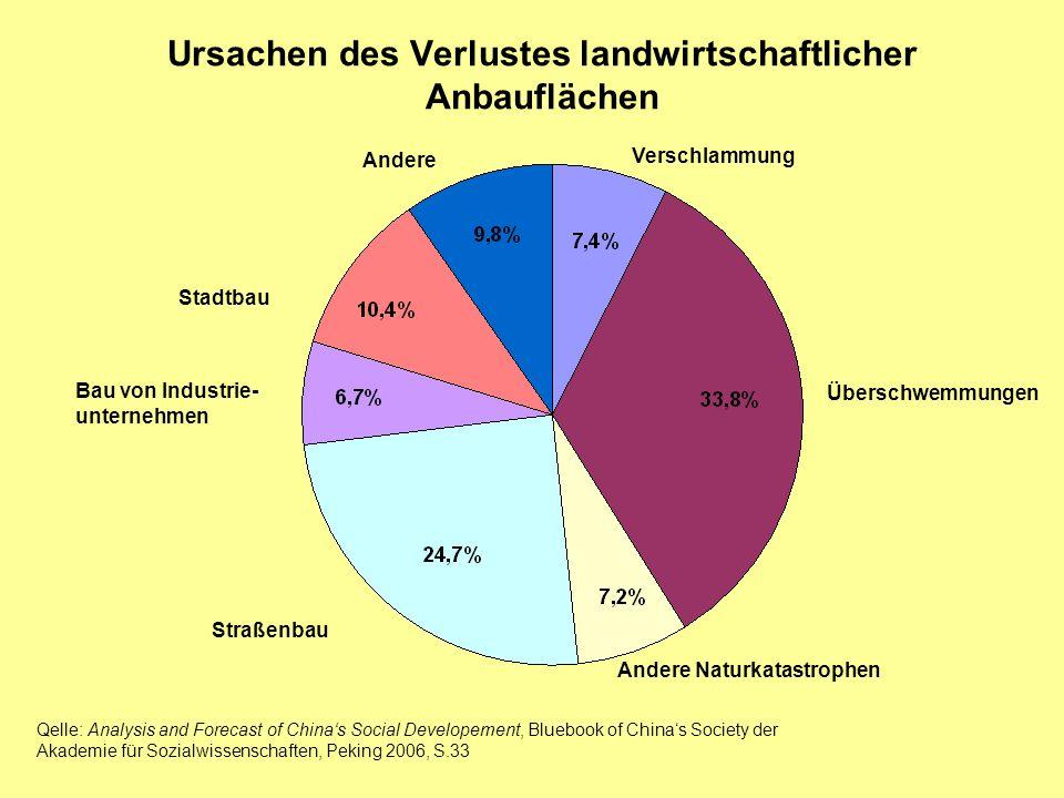 Wachstumsprobleme Vom Selbstversorger über den Exporteur zum Importeur Im- und Export landwirtschaftlicher Produkte, 2001–2005 Quelle.
