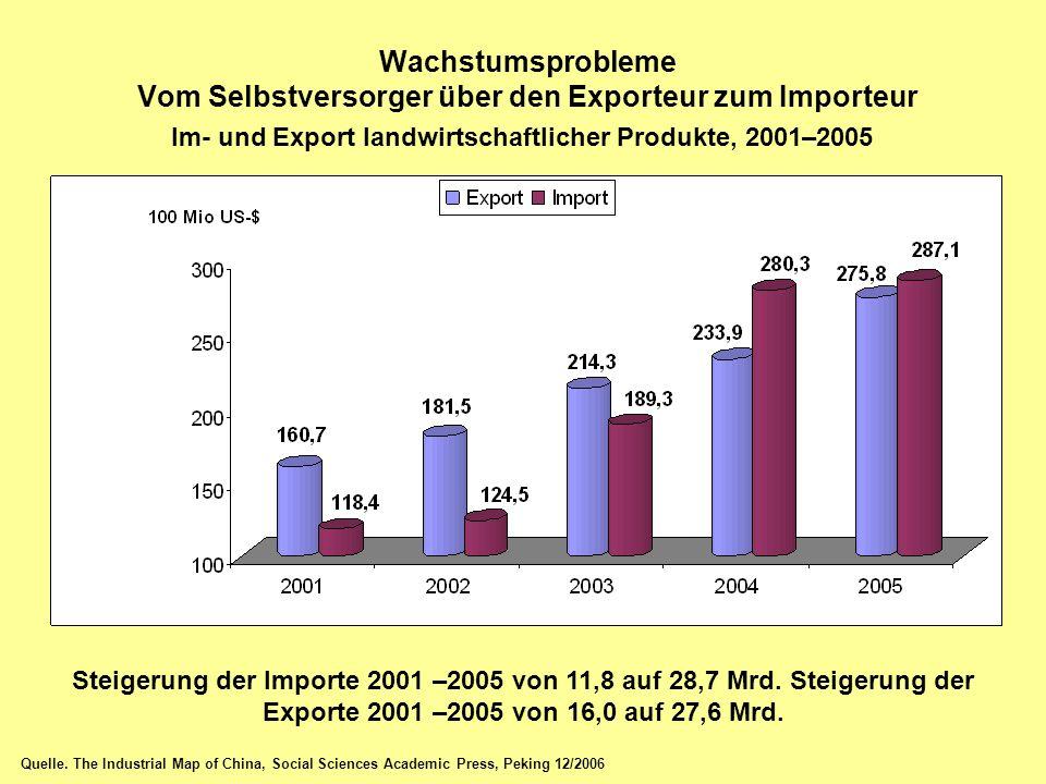 Wachstumsprobleme Vom Selbstversorger über den Exporteur zum Importeur Im- und Export landwirtschaftlicher Produkte, 2001–2005 Quelle. The Industrial