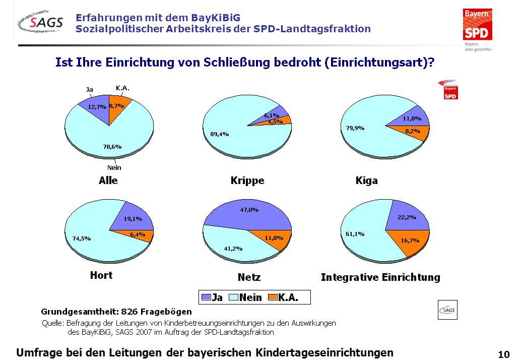 Erfahrungen mit dem BayKiBiG Sozialpolitischer Arbeitskreis der SPD-Landtagsfraktion 10 Umfrage bei den Leitungen der bayerischen Kindertageseinrichtu