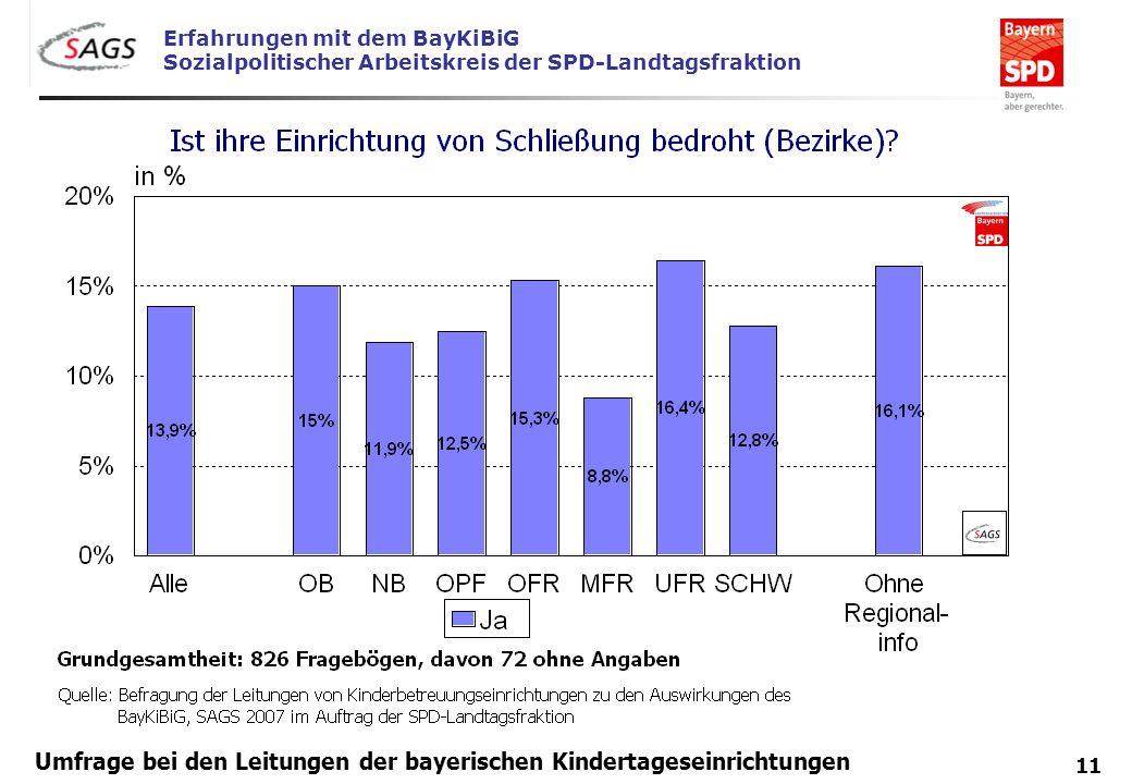 Erfahrungen mit dem BayKiBiG Sozialpolitischer Arbeitskreis der SPD-Landtagsfraktion 11 Umfrage bei den Leitungen der bayerischen Kindertageseinrichtu