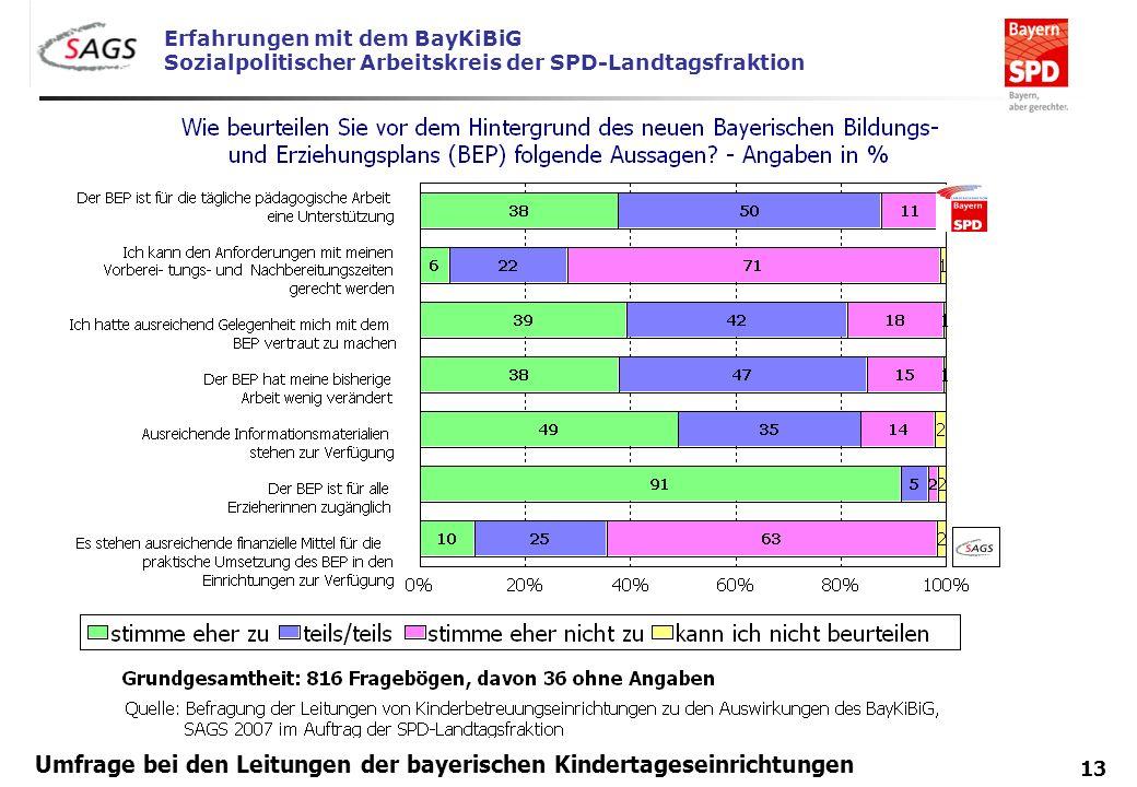 Erfahrungen mit dem BayKiBiG Sozialpolitischer Arbeitskreis der SPD-Landtagsfraktion 13 Umfrage bei den Leitungen der bayerischen Kindertageseinrichtu