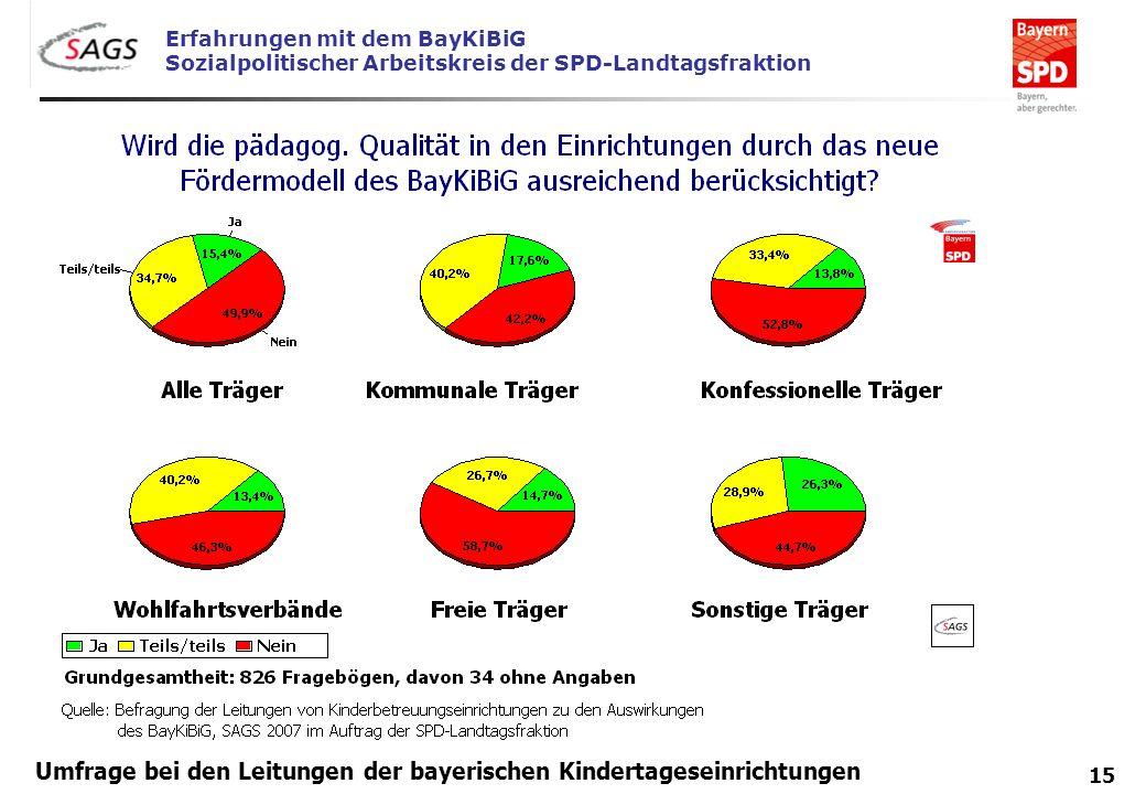 Erfahrungen mit dem BayKiBiG Sozialpolitischer Arbeitskreis der SPD-Landtagsfraktion 15 Umfrage bei den Leitungen der bayerischen Kindertageseinrichtu