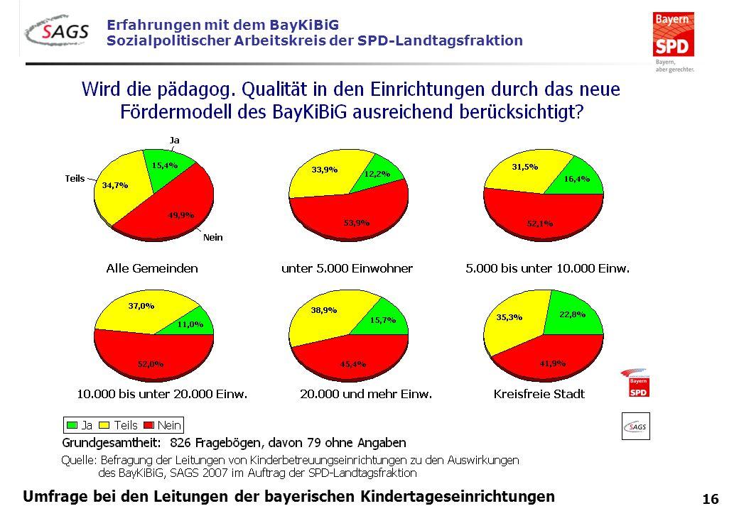 Erfahrungen mit dem BayKiBiG Sozialpolitischer Arbeitskreis der SPD-Landtagsfraktion 16 Umfrage bei den Leitungen der bayerischen Kindertageseinrichtu