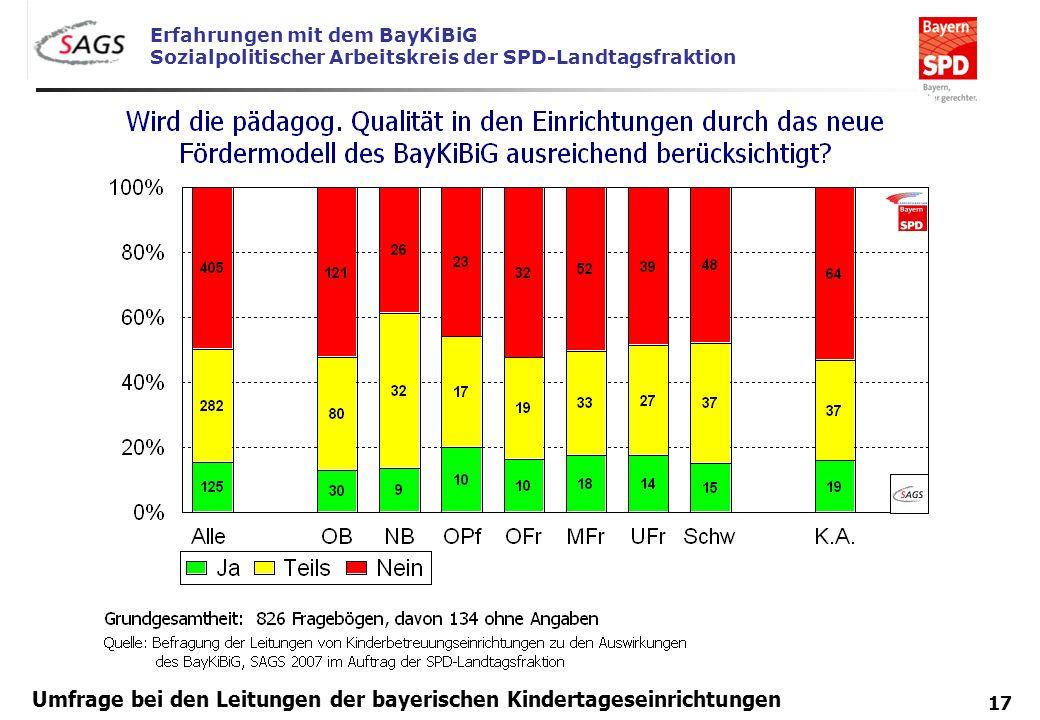 Erfahrungen mit dem BayKiBiG Sozialpolitischer Arbeitskreis der SPD-Landtagsfraktion 17 Umfrage bei den Leitungen der bayerischen Kindertageseinrichtu
