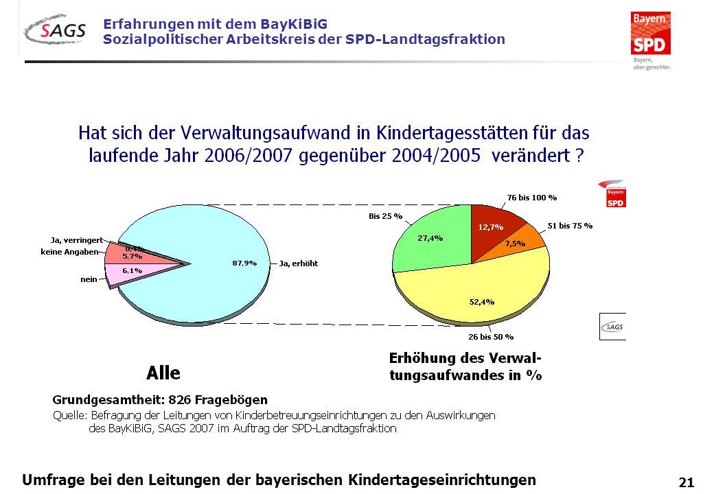 Erfahrungen mit dem BayKiBiG Sozialpolitischer Arbeitskreis der SPD-Landtagsfraktion 21 Umfrage bei den Leitungen der bayerischen Kindertageseinrichtu