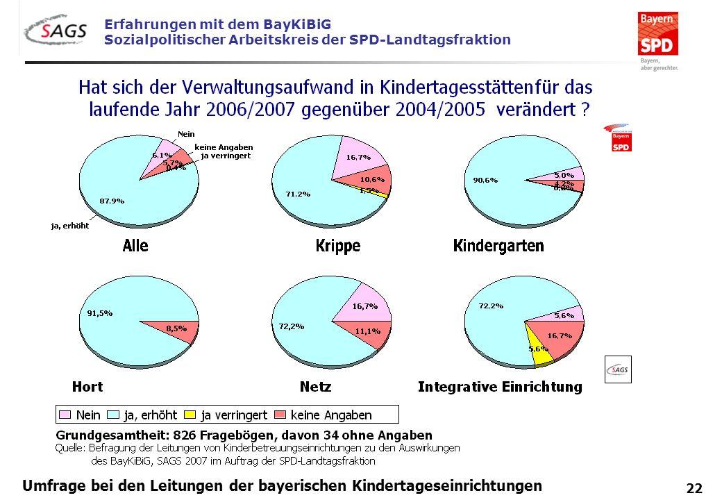 Erfahrungen mit dem BayKiBiG Sozialpolitischer Arbeitskreis der SPD-Landtagsfraktion 22 Umfrage bei den Leitungen der bayerischen Kindertageseinrichtu
