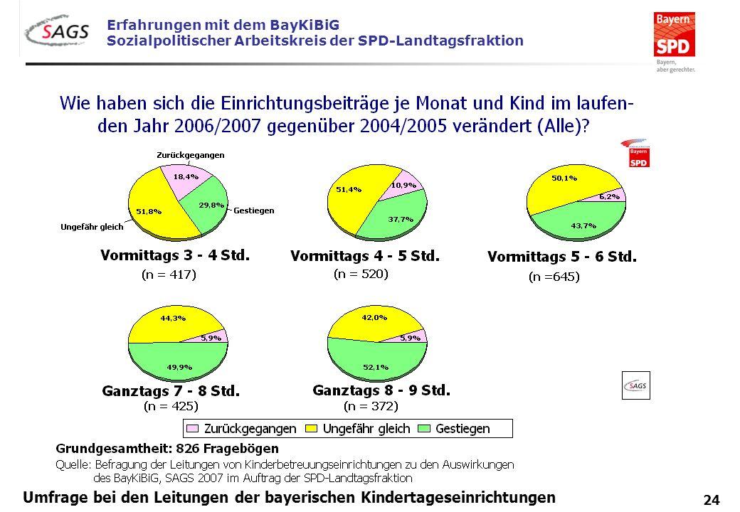Erfahrungen mit dem BayKiBiG Sozialpolitischer Arbeitskreis der SPD-Landtagsfraktion 24 Umfrage bei den Leitungen der bayerischen Kindertageseinrichtu