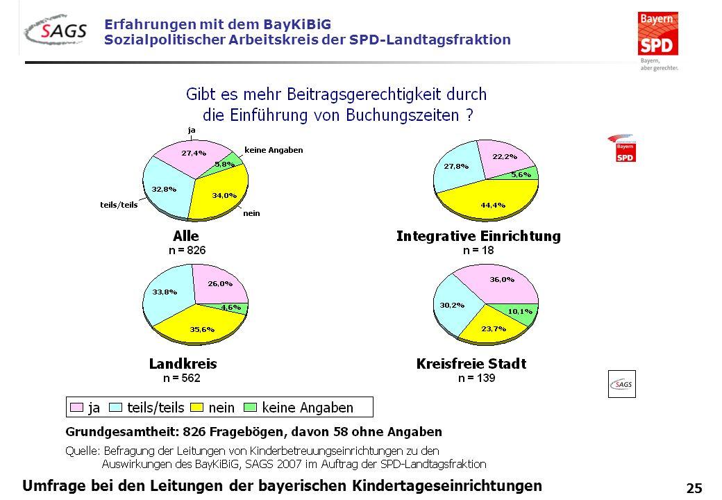 Erfahrungen mit dem BayKiBiG Sozialpolitischer Arbeitskreis der SPD-Landtagsfraktion 25 Umfrage bei den Leitungen der bayerischen Kindertageseinrichtu