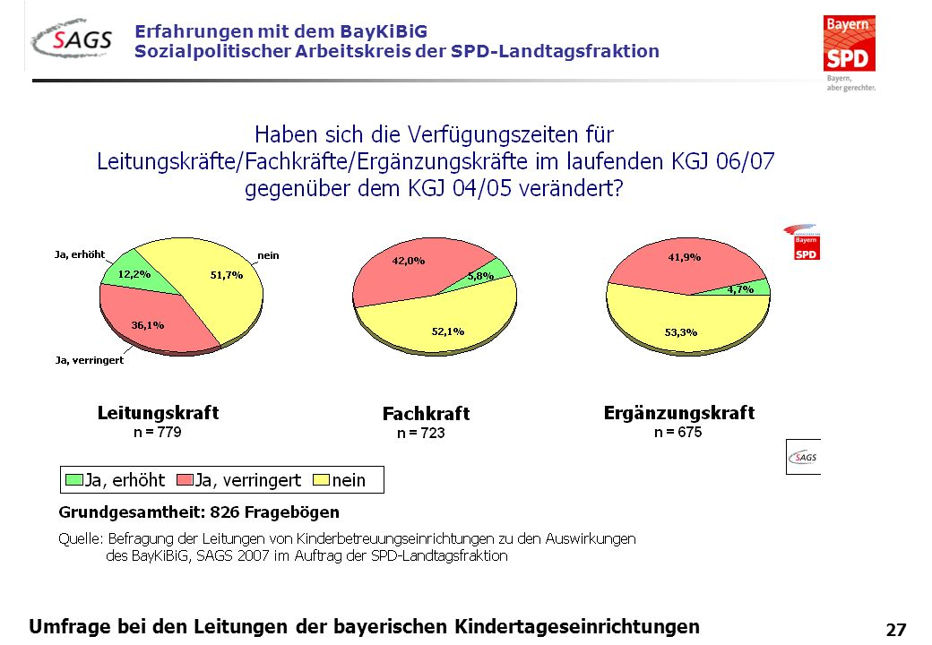 Erfahrungen mit dem BayKiBiG Sozialpolitischer Arbeitskreis der SPD-Landtagsfraktion 27 Umfrage bei den Leitungen der bayerischen Kindertageseinrichtu
