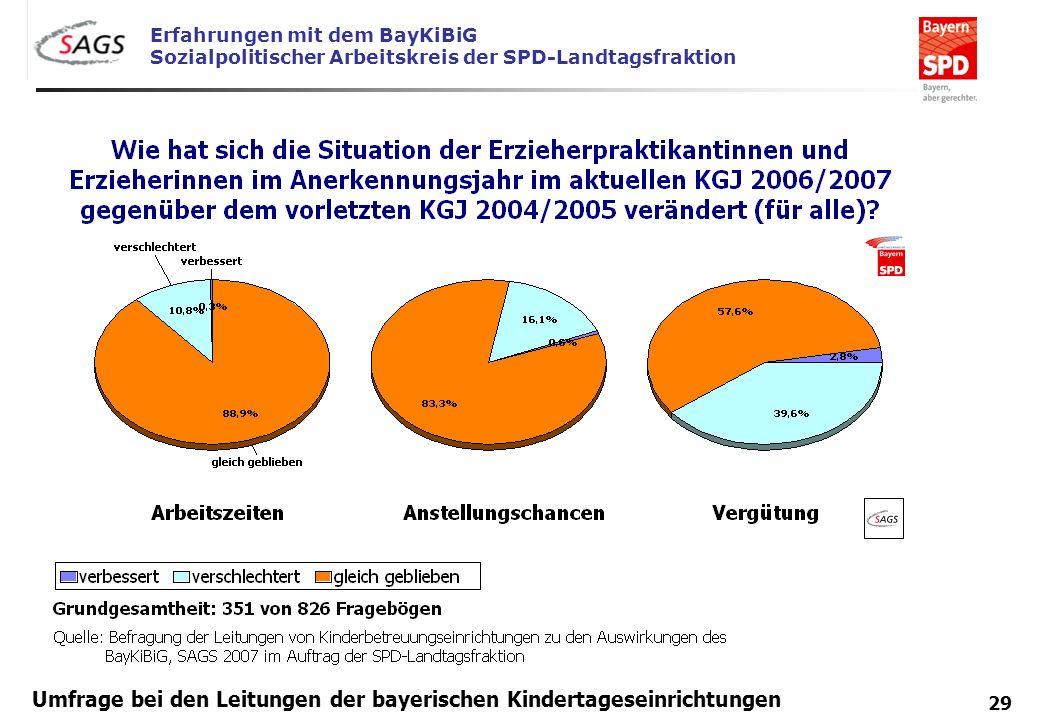Erfahrungen mit dem BayKiBiG Sozialpolitischer Arbeitskreis der SPD-Landtagsfraktion 29 Umfrage bei den Leitungen der bayerischen Kindertageseinrichtu