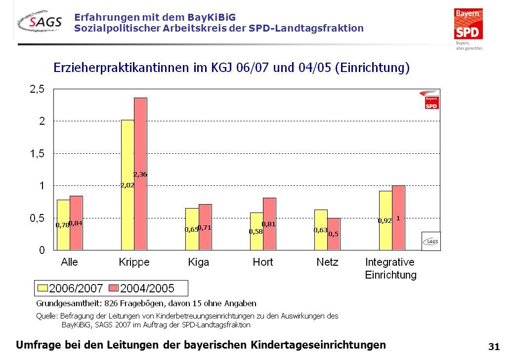 Erfahrungen mit dem BayKiBiG Sozialpolitischer Arbeitskreis der SPD-Landtagsfraktion 31 Umfrage bei den Leitungen der bayerischen Kindertageseinrichtu