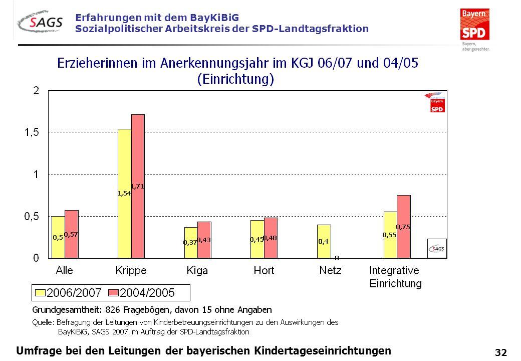 Erfahrungen mit dem BayKiBiG Sozialpolitischer Arbeitskreis der SPD-Landtagsfraktion 32 Umfrage bei den Leitungen der bayerischen Kindertageseinrichtu