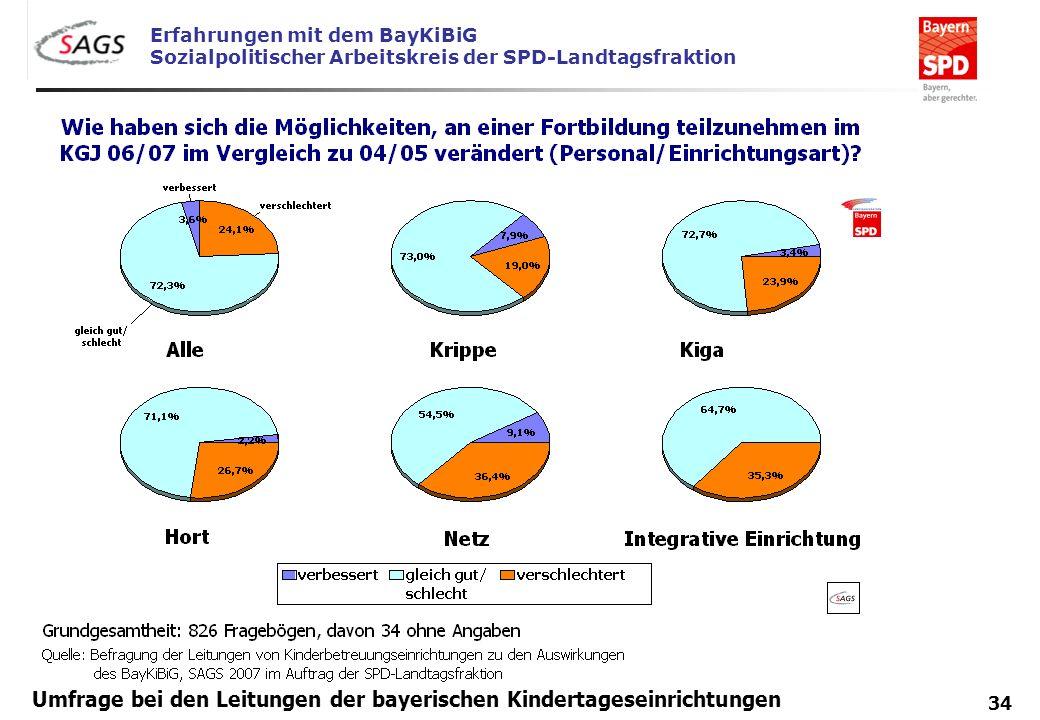 Erfahrungen mit dem BayKiBiG Sozialpolitischer Arbeitskreis der SPD-Landtagsfraktion 34 Umfrage bei den Leitungen der bayerischen Kindertageseinrichtu
