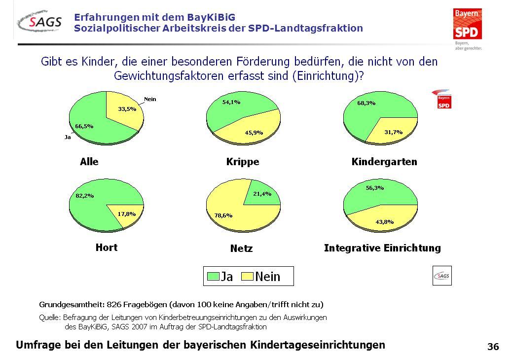 Erfahrungen mit dem BayKiBiG Sozialpolitischer Arbeitskreis der SPD-Landtagsfraktion 36 Umfrage bei den Leitungen der bayerischen Kindertageseinrichtu