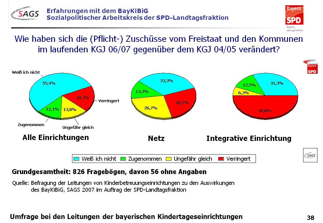 Erfahrungen mit dem BayKiBiG Sozialpolitischer Arbeitskreis der SPD-Landtagsfraktion 38 Umfrage bei den Leitungen der bayerischen Kindertageseinrichtu
