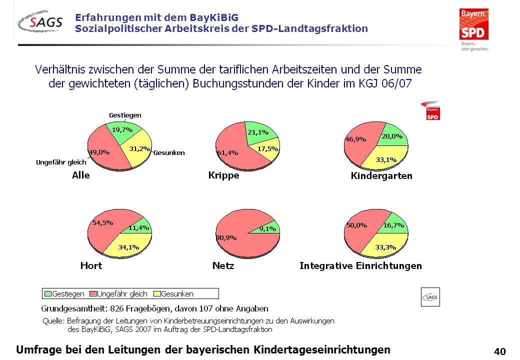 Erfahrungen mit dem BayKiBiG Sozialpolitischer Arbeitskreis der SPD-Landtagsfraktion 40 Umfrage bei den Leitungen der bayerischen Kindertageseinrichtu
