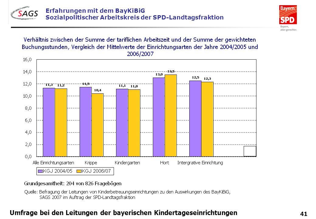 Erfahrungen mit dem BayKiBiG Sozialpolitischer Arbeitskreis der SPD-Landtagsfraktion 41 Umfrage bei den Leitungen der bayerischen Kindertageseinrichtu
