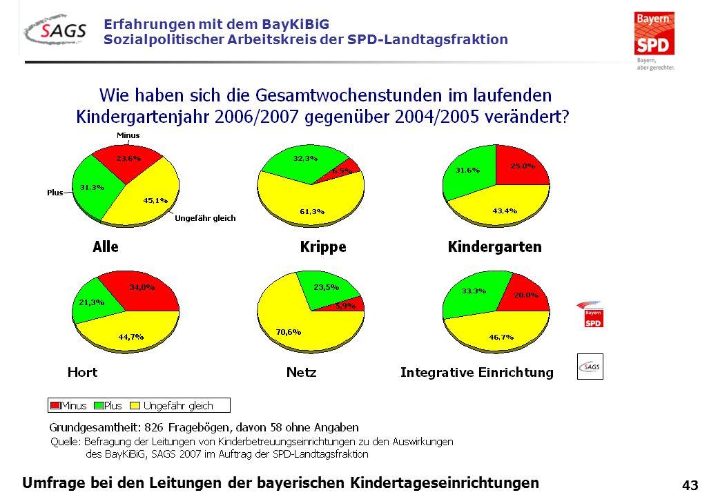 Erfahrungen mit dem BayKiBiG Sozialpolitischer Arbeitskreis der SPD-Landtagsfraktion 43 Umfrage bei den Leitungen der bayerischen Kindertageseinrichtu