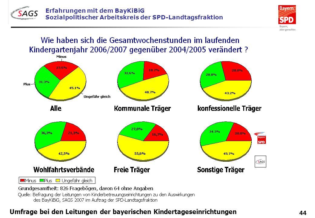 Erfahrungen mit dem BayKiBiG Sozialpolitischer Arbeitskreis der SPD-Landtagsfraktion 44 Umfrage bei den Leitungen der bayerischen Kindertageseinrichtu