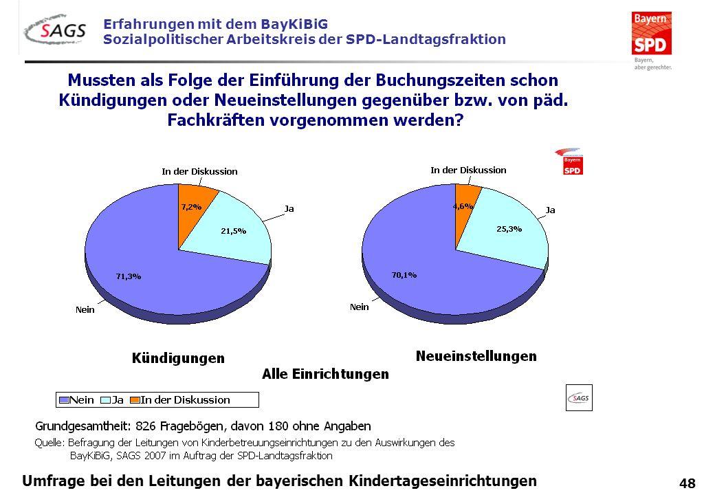 Erfahrungen mit dem BayKiBiG Sozialpolitischer Arbeitskreis der SPD-Landtagsfraktion 48 Umfrage bei den Leitungen der bayerischen Kindertageseinrichtu