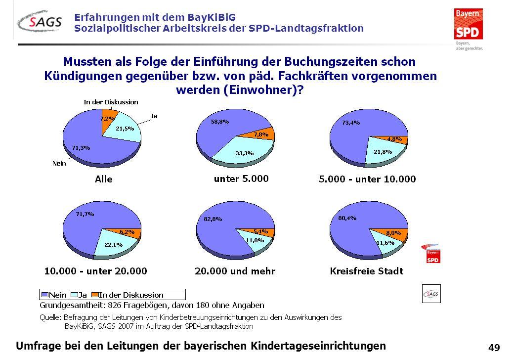 Erfahrungen mit dem BayKiBiG Sozialpolitischer Arbeitskreis der SPD-Landtagsfraktion 49 Umfrage bei den Leitungen der bayerischen Kindertageseinrichtu
